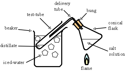 The differences between simple distillation and fractional Simple-distillation